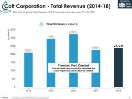 Cott Corporation Total Revenue 2014-18