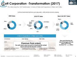 Cott Corporation Transformation 2017