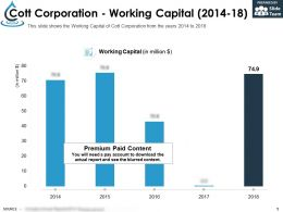 Cott Corporation Working Capital 2014-18