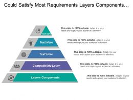 Could Satisfy Most Requirements Layers Components Compatibility Layer
