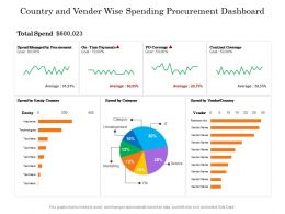 Country And Vender Wise Spending Procurement Dashboard