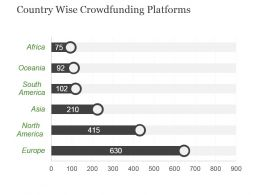 Country Wise Crowdfunding Platforms Powerpoint Slide Designs