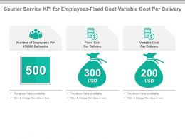 Courier Service Kpi For Employees Fixed Cost Variable Cost Per Delivery Presentation Slide