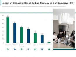 Coustmer Developing Refining B2b Sales Strategy Company Sale Ppt Model Backgrounds