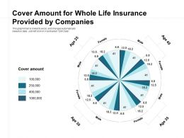 Cover Amount For Whole Life Insurance Provided By Companies
