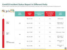 Covid19 Incident Status Report In Different Parks Died Ppt Powerpoint Presentation Information