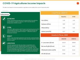COVID 19 Agricultures Income Impacts Shut Barrel Ppt Powerpoint Presentation File Example