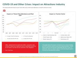 COVID 19 And Other Crises Impact On Attractions Industry Path Ppt Powerpoint Presentation Show