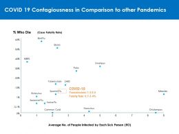 COVID 19 Contagiousness In Comparison To Other Pandemics
