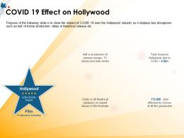 COVID 19 Effect On Hollywood Due And Web Ppt Powerpoint Presentation File Gallery
