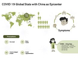 COVID 19 Global Stats With China As Epicenter