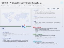 Covid 19 Global Supply Chain Disruptions International Ocean Ppt Powerpoint Ideas