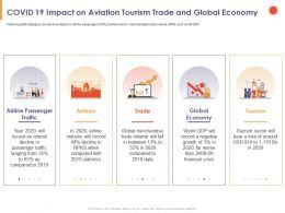 COVID 19 Impact On Aviation Tourism Trade And Global Economy Statistics Ppt Slides