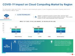 COVID 19 Impact On Cloud Computing Market By Region Ppt Powerpoint Presentation Slides