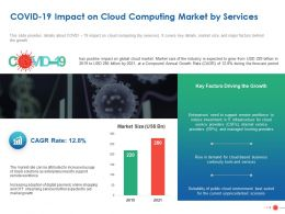 COVID 19 Impact On Cloud Computing Market By Services Ppt Powerpoint Graphic Images