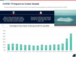 COVID 19 Impact On Cruise Vessels Ppt Powerpoint Presentation Styles Clipart