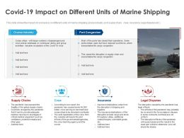 Covid 19 Impact On Different Units Of Marine Shipping Ppt Powerpoint Presentation Gallery