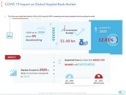 Covid 19 Impact On Global Hospital Beds Market Coronavirus Impact Assessment Mitigation Strategies Ppt Tips
