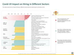 COVID 19 Impact On Hiring In Different Sectors As Theme Ppt Powerpoint Presentation Professional