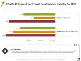 COVID 19 Impact On Overall Food Service Industry For 2020 Growth Ppt Inspiration