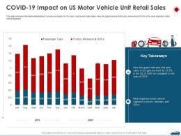 COVID 19 Impact On Us Motor Vehicle Unit Retail Sales Ppt Elements