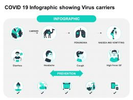 COVID 19 Infographic Showing Virus Carriers