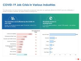 COVID 19 Job Crisis In Various Industries Ppt Powerpoint Presentation Slides Inspiration