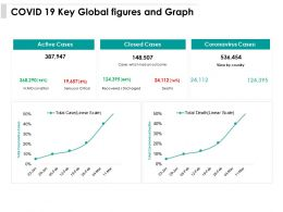 COVID 19 Key Global Figures And Graph