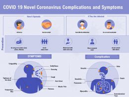 COVID 19 Novel Coronavirus Complications And Symptoms Attention Ppt Powerpoint Presentation Slides Show