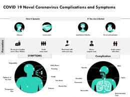 COVID 19 Novel Coronavirus Complications And Symptoms