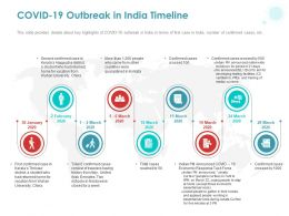 COVID 19 Outbreak In India Timeline Ppt Powerpoint Presentation Pictures Background Image