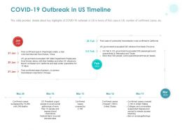 COVID 19 Outbreak In Us Timeline Ppt Powerpoint Presentation Styles Slide Download