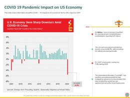 COVID 19 Pandemic Impact On Us Economy Great Ppt Powerpoint Presentation Icon Example File