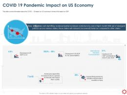 Covid 19 Pandemic Impact On Us Economy Ppt Powerpoint Presentation Styles Tips