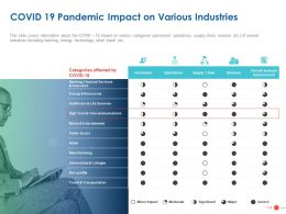 COVID 19 Pandemic Impact On Various Industries Ppt Powerpoint Presentation Summary