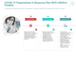 COVID 19 Preparedness And Response Plan Who Initiative Timeline Ppt Powerpoint Presentation Outline