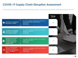 COVID 19 Supply Chain Disruption Assessment Ppt Powerpoint Presentation Icon