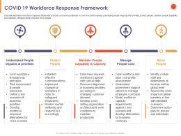 COVID 19 Workforce Response Framework Cost Ppt Powerpoint Presentation Deck