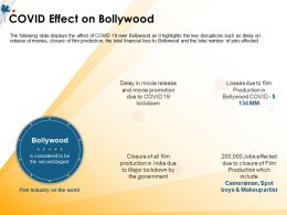 COVID Effect On Bollywood Spot Makeup Ppt Powerpoint Presentation File Show