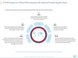 Covid Impact On Global Pharmaceutical And Medical Product Supply Chain Domestic Market Ppt Model Format