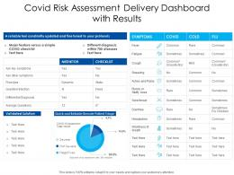 Covid Risk Assessment Delivery Dashboard With Results
