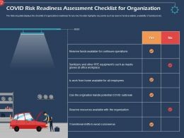 Covid Risk Readiness Assessment Checklist For Organization Operations Ppt Professional