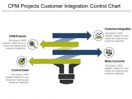 Cpm Projects Customer Integration Control Chart Risks Concerns Cpb