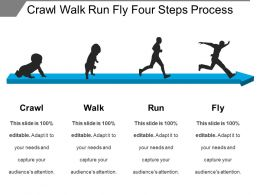 Crawl Walk Run Fly Four Steps Process