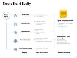 Create Brand Equity Awareness Ppt Powerpoint Presentation Ideas Layouts