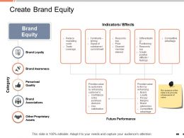 Create Brand Equity Other Proprietary Assets Ppt Powerpoint Presentation Maker