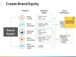 Create Brand Equity Ppt Powerpoint Presentation File Designs