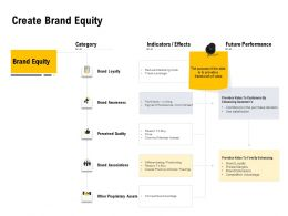 Create Brand Equity Ppt Powerpoint Presentation Inspiration Guidelines