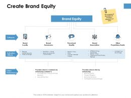 Create Brand Equity Ppt Powerpoint Presentation Show Layout Ideas