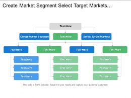 Create Market Segment Select Target Markets Customer Expectations